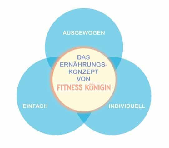 Ernährungskonzept und Beratung Frauen Fitness Leipzig